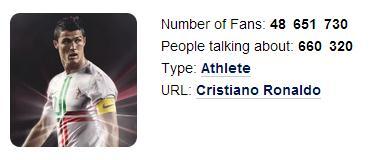 Cristiano Ronaldo en Facebook