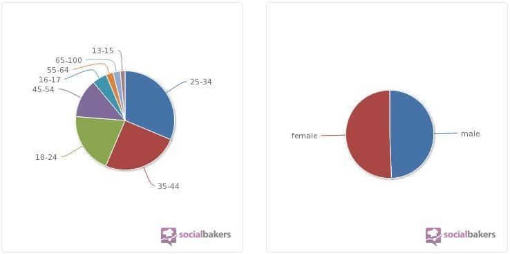 Distribución de la demografía