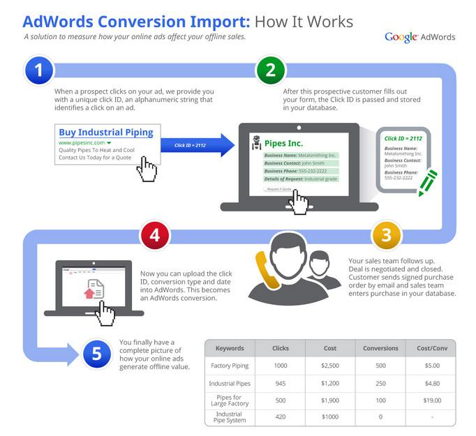 importación de conversiones de adwords