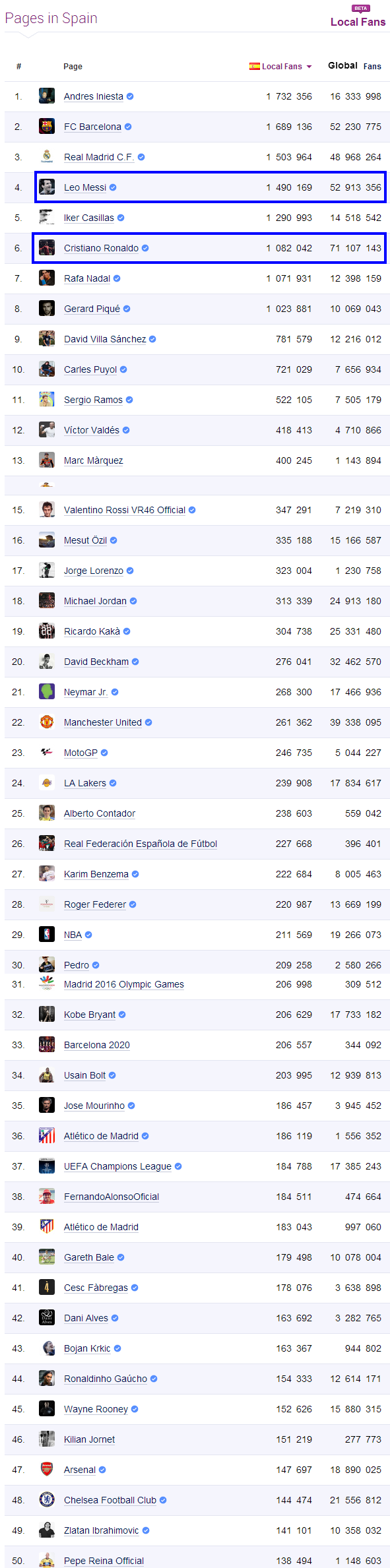 Facebook Sports Statistics in Spain   Socialbakers