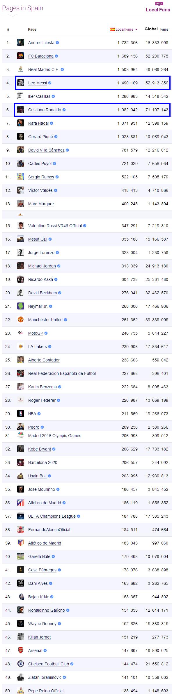 Facebook Sports Statistics in Spain   Socialbakers