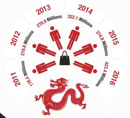Estimación de compradores online en China entre 2011-2016 (Infografía Go-Goble.com 12/2012)