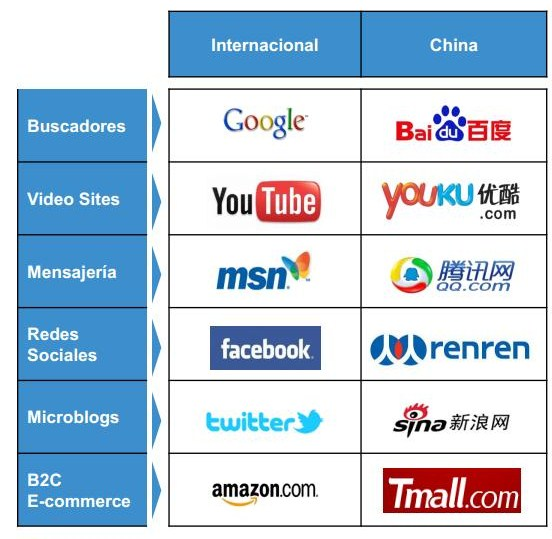 Comparación Internet Occidente China
