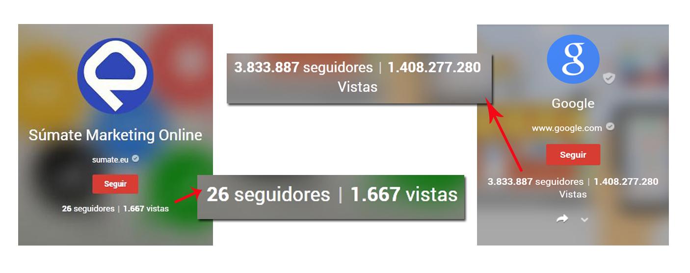 Google+ contador visitas total
