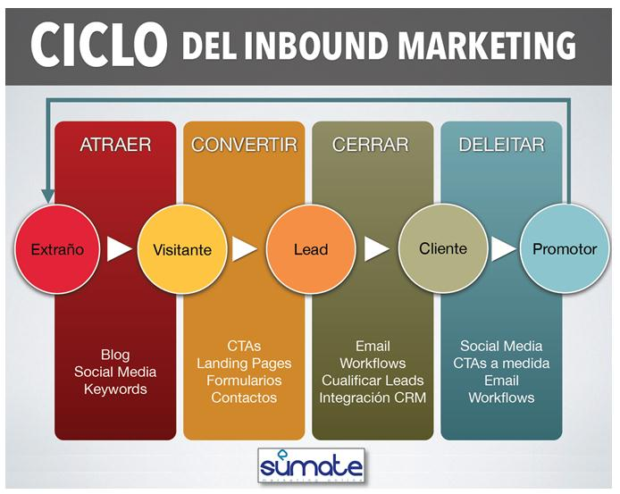 Ciclo del Inbound Marketing